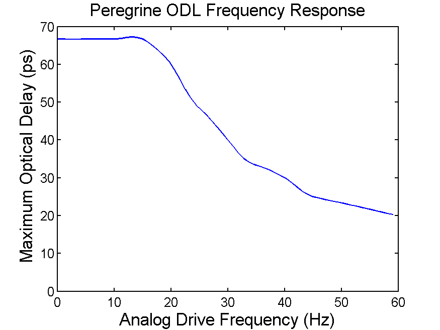Peregrine ODL Frequency Response